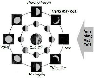 Vì sao Mặt Trăng lúc tròn, lúc khuyết?