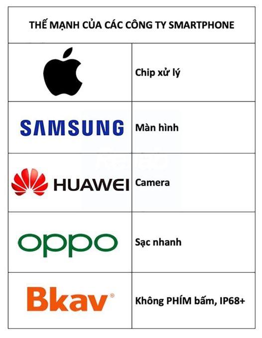 Thế mạnh của các công ty smartphone?