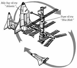 Vì sao các thiết bị vũ trụ phải đối tiếp với nhau trên không?