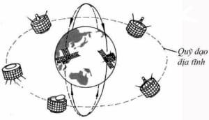 Vì sao các vệ tinh nhân tạo quay quanh Trái Đất theo những quỹ đạo khác nhau?