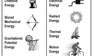 Năng lượng là gì? Các loại năng lượng dùng trong công nghiệp