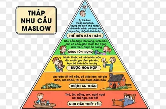 Tại sao cần phải hiểu rõ về tháp nhu cầu Maslow ?